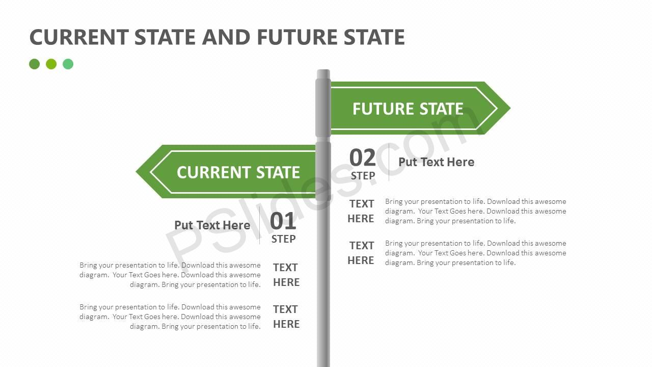 Current state future state powerpoint templates | as is to be.