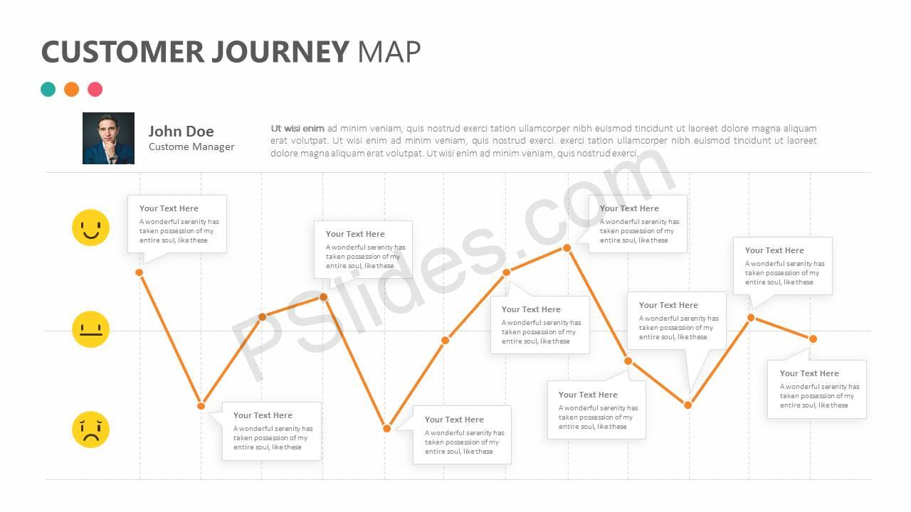 Customer Journey Map Slide1