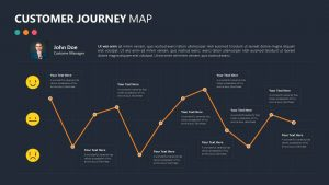 Customer Journey Map Slide 2