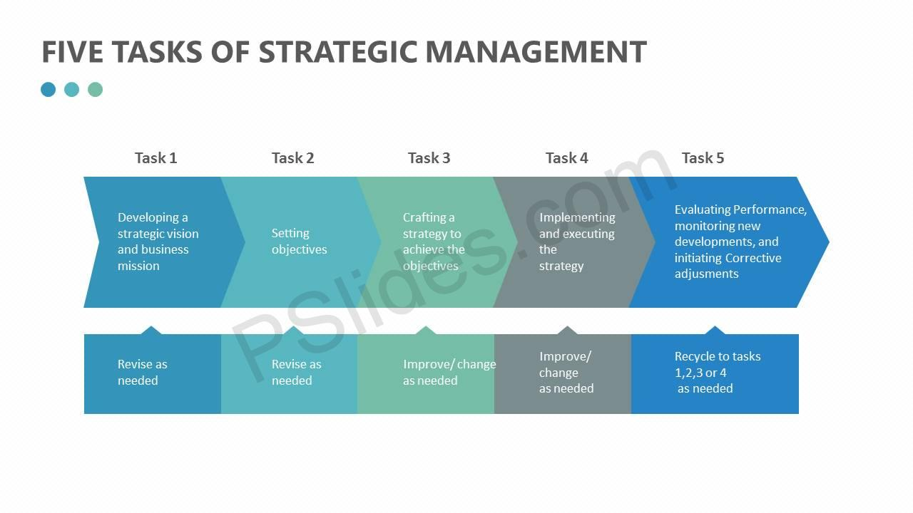 Five-Tasks-of-Strategic-Management-Slide1