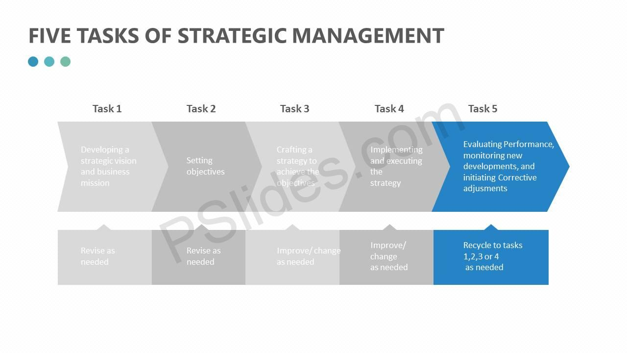 Five-Tasks-of-Strategic-Management-Slide2