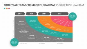 Four Year Transformation Roadmap
