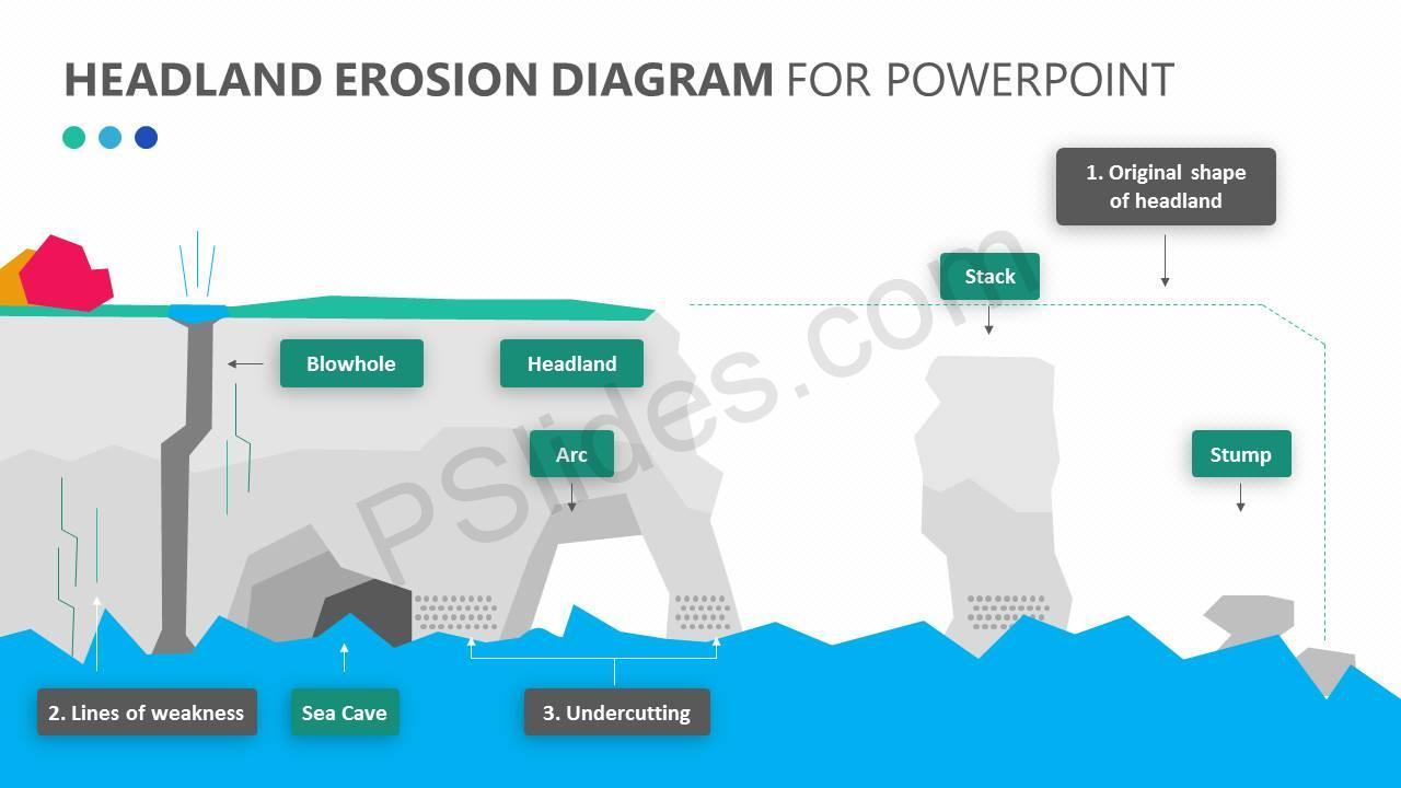 Headland Erosion PowerPoint Diagram Slide1