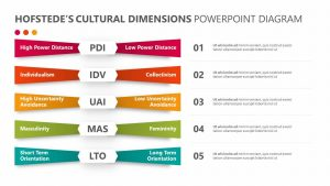 Hofstede's Cultural Dimensions PowerPoint Diagram