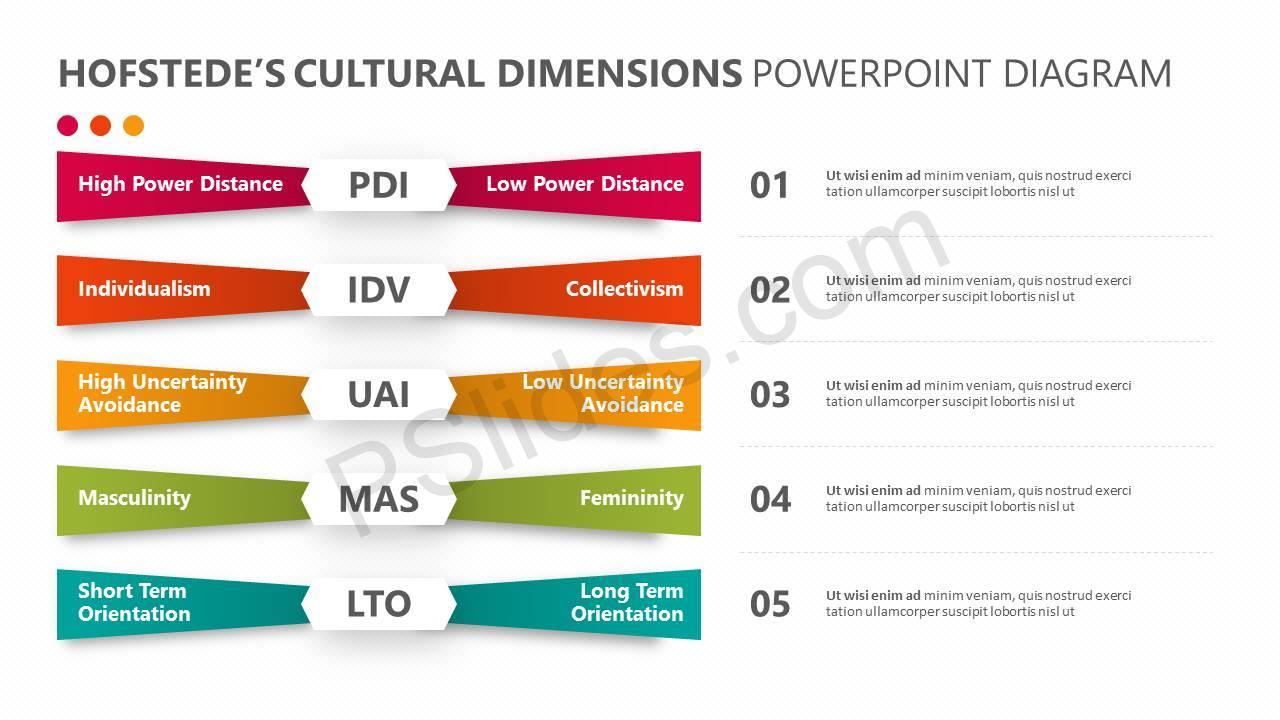 Hofstede's-Cultural-Dimensions-PowerPoint-Diagram-Slide1