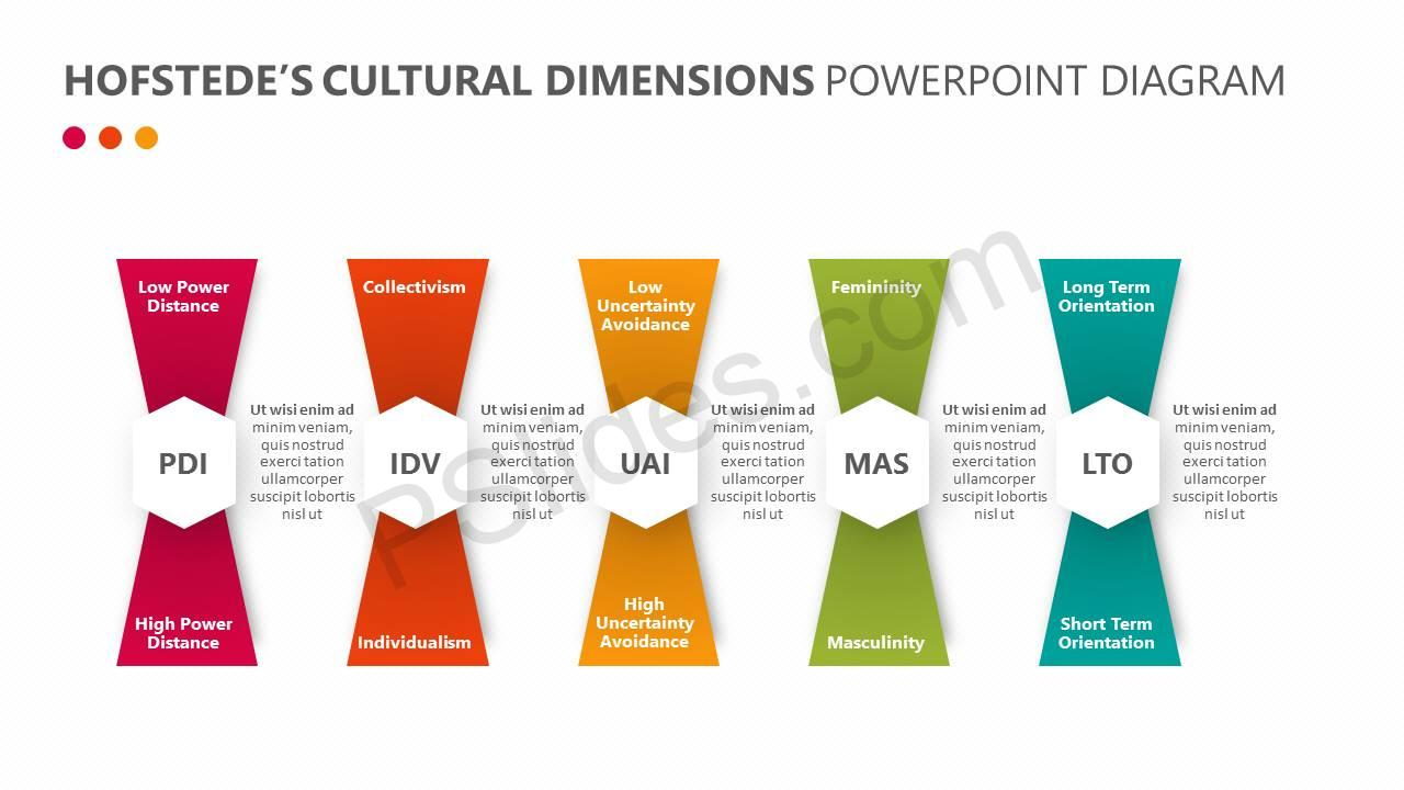 Hofstede U2019s Cultural Dimensions Powerpoint Diagram