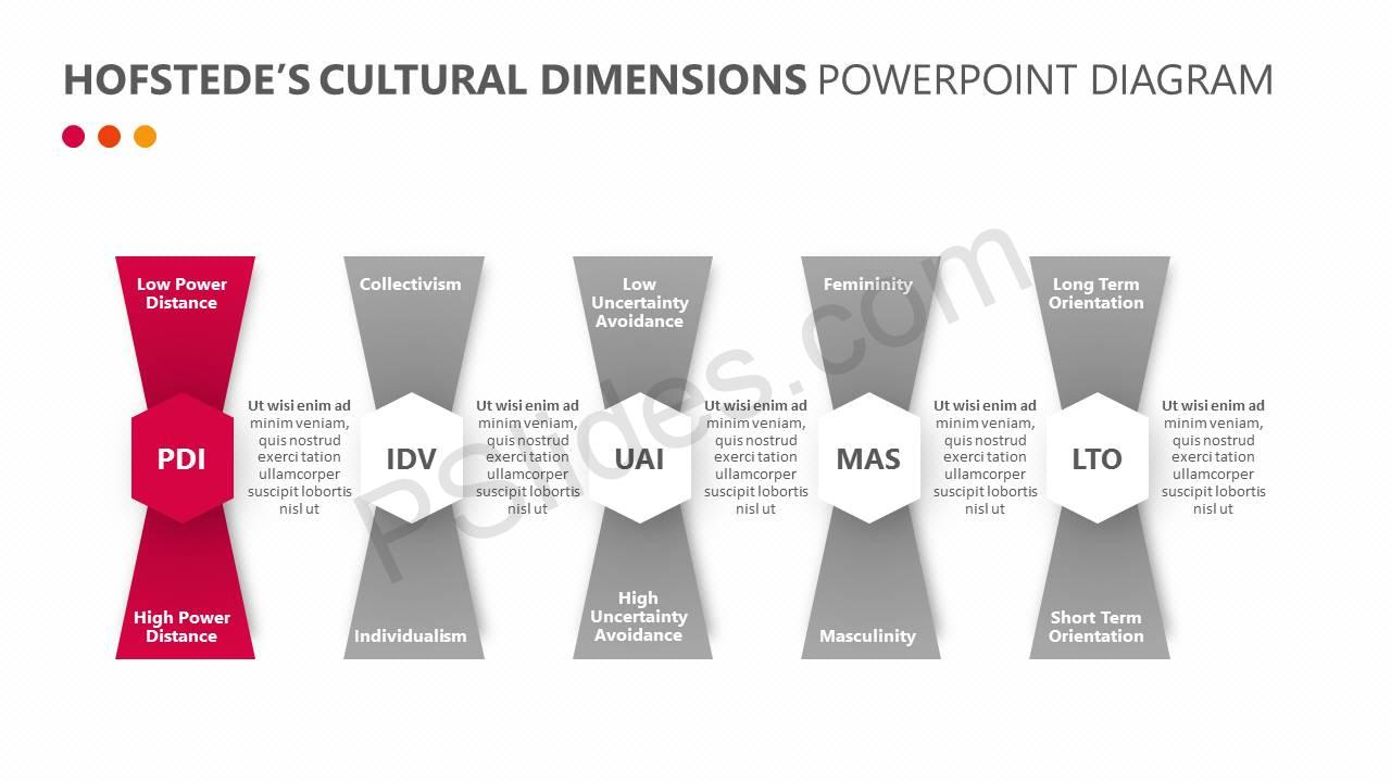 Hofstede's-Cultural-Dimensions-PowerPoint-Diagram-Slide4