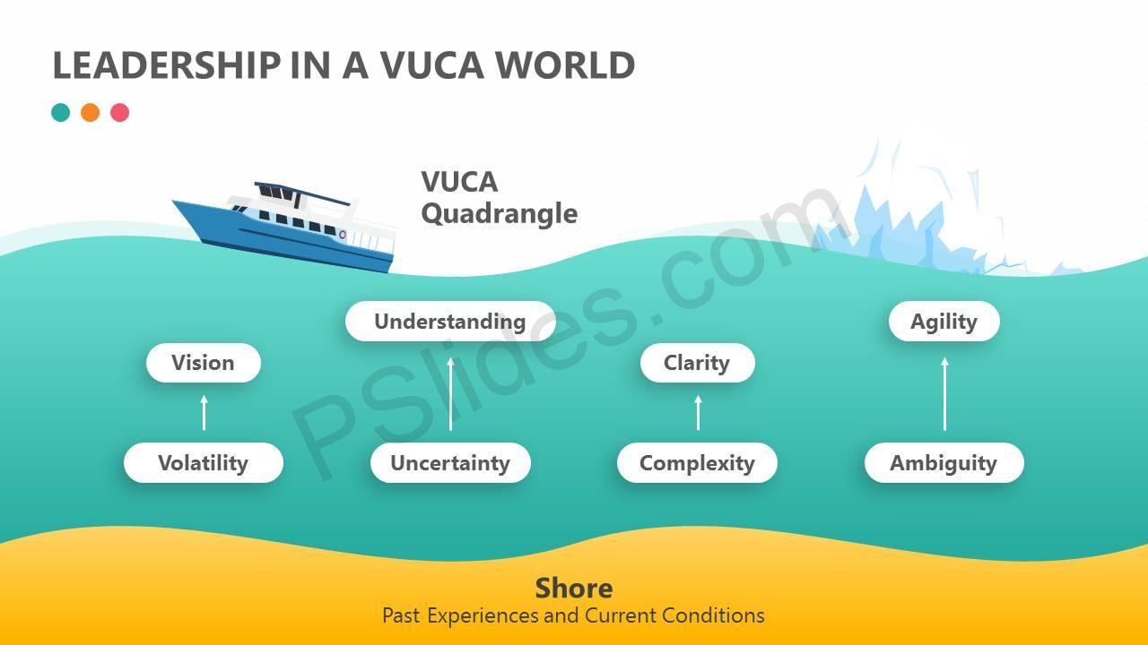 Leadership in a VUCA World - Pslides