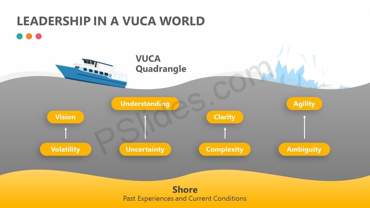 Leadership-in-a-VUCA-World-Slide2