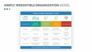 Simply Irresistible Organization Model