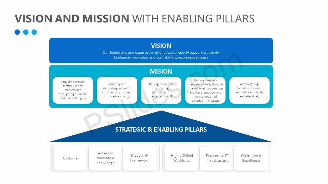 Vision and Mission with Enabling Pillars (1)