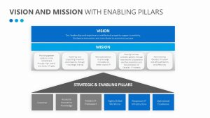 Vision and Mission with Enabling Pillars (2)