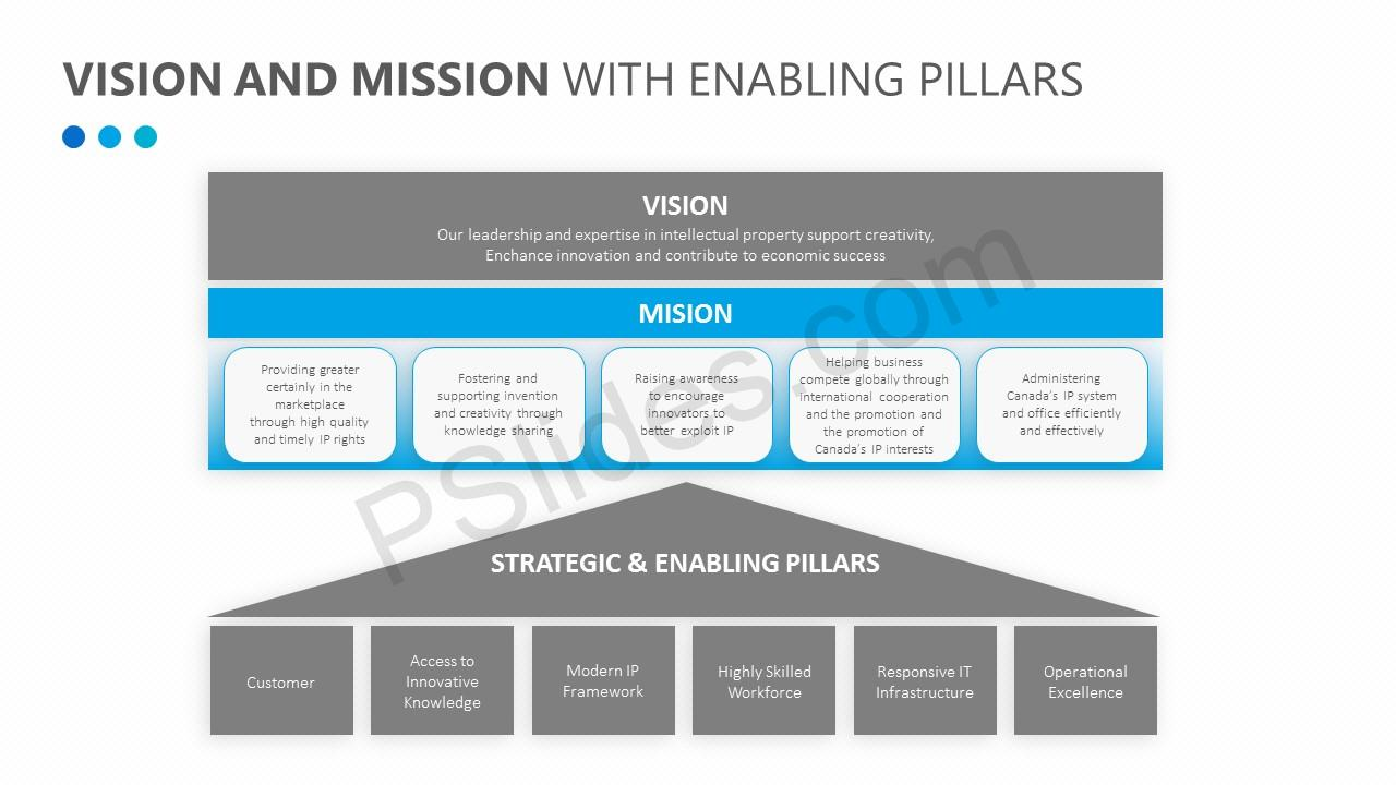 Vision and Mission with Enabling Pillars (3)