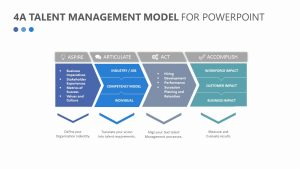 4A Talent Management Model