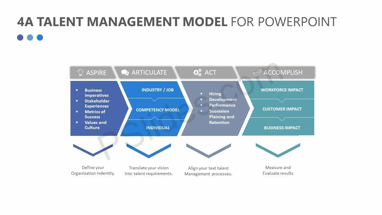 4A-Talent-Management-Model