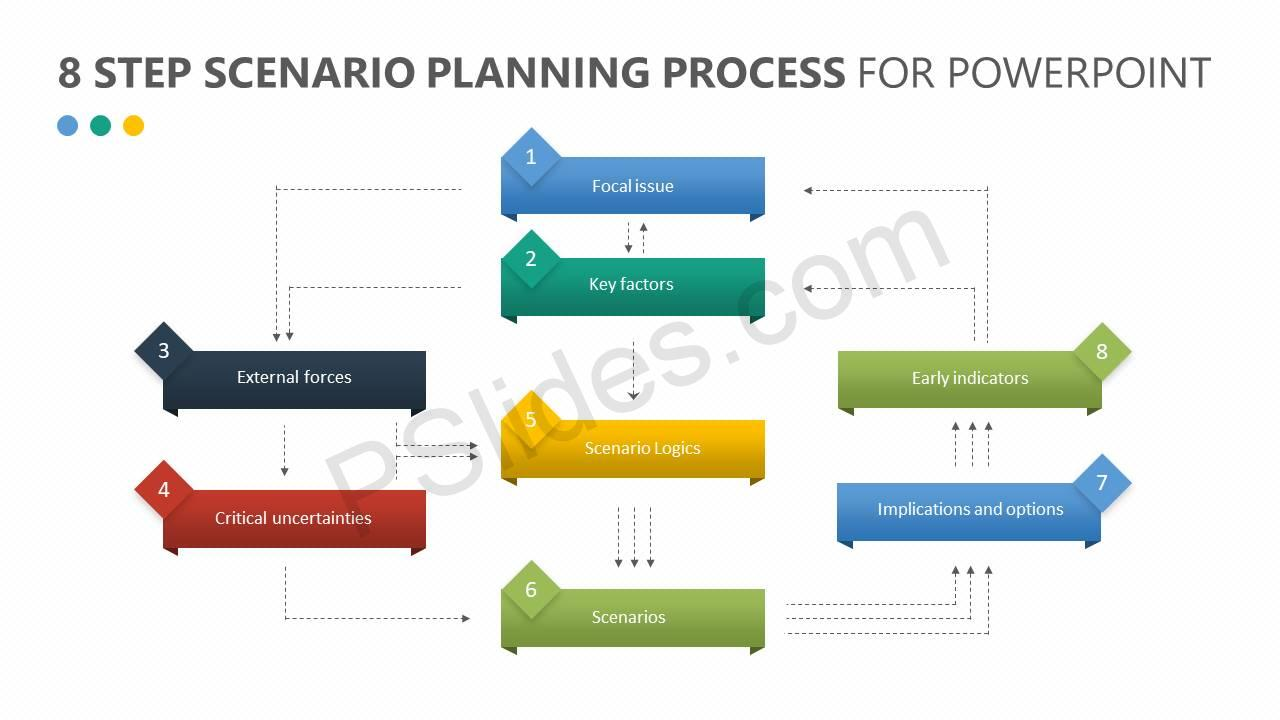 8-Step-Scenario-Planning-Process-for-PowerPoint-Slide1
