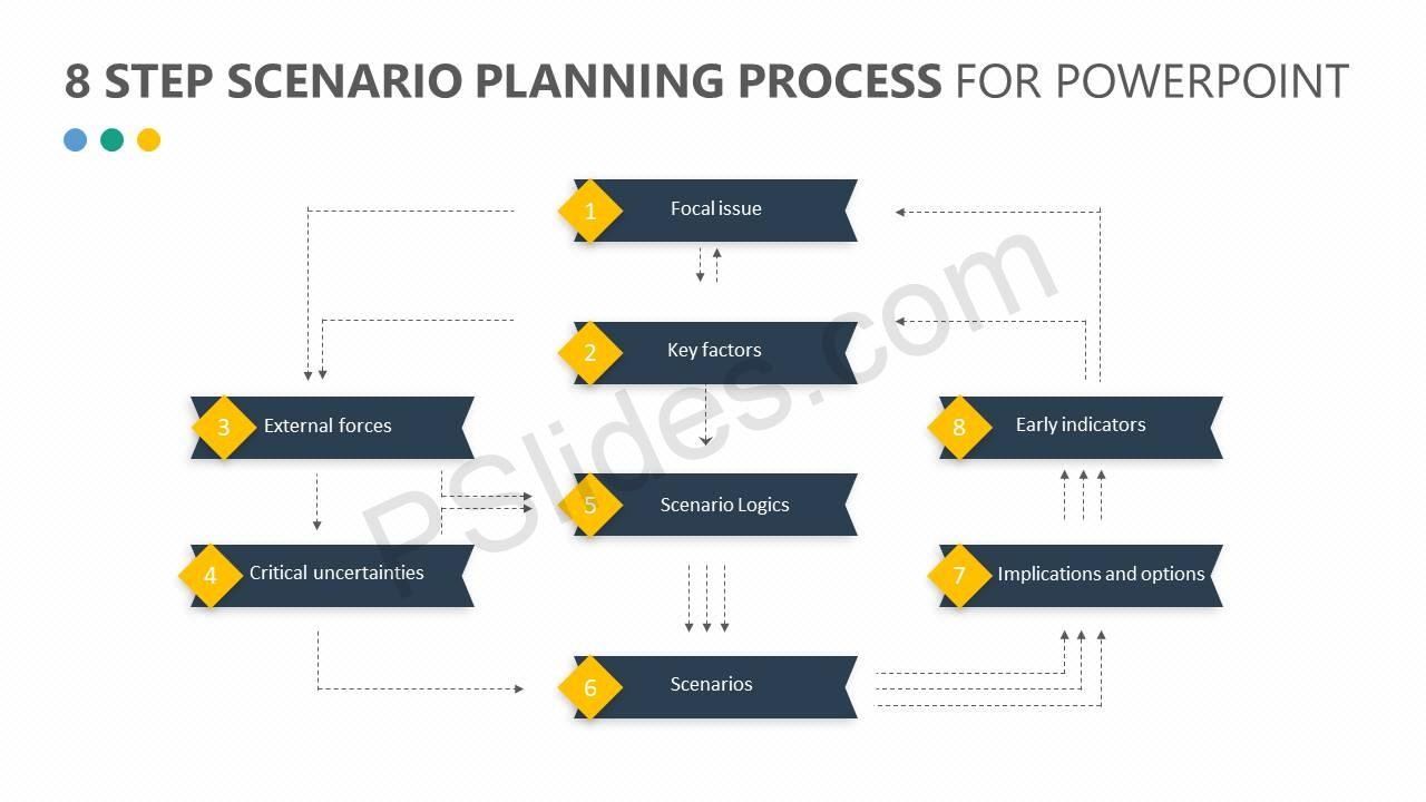 8-Step-Scenario-Planning-Process-for-PowerPoint-Slide2