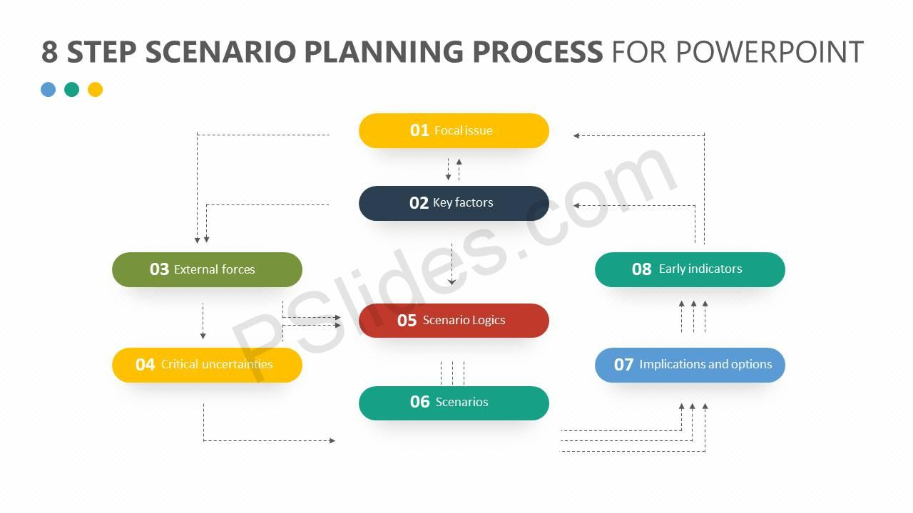 8-Step-Scenario-Planning-Process-for-PowerPoint-Slide3