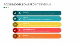 ADDIE Model PowerPoint Diagram