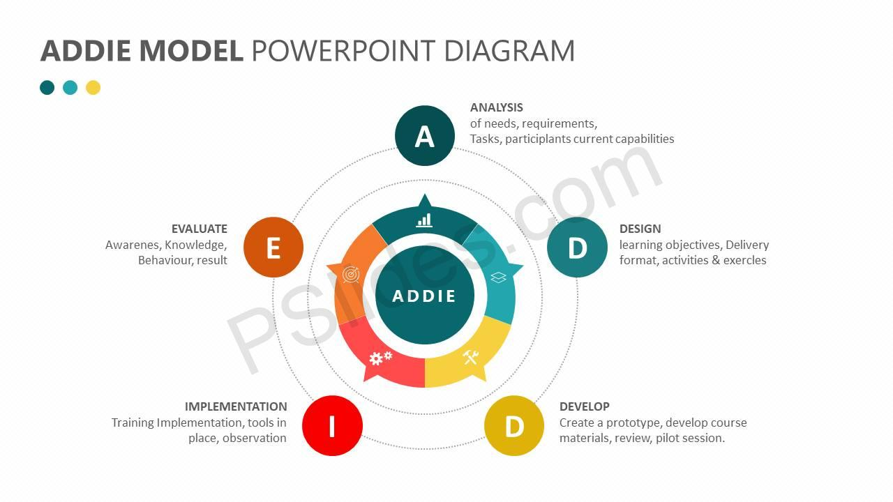 ADDIE Model PowerPoint Diagram - PSlides