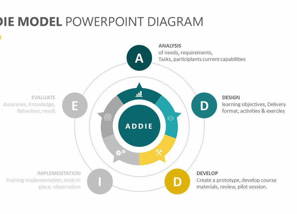 Addie Model Diagram - Wiring Diagrams List
