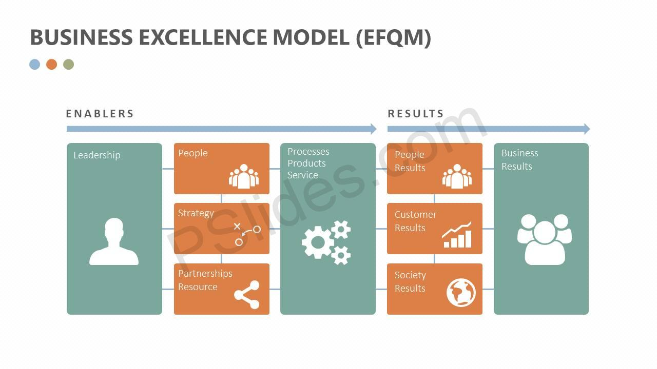 Business-Excellence-Model-EFQM-Slide1