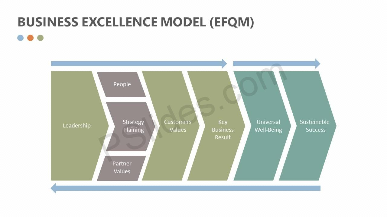 Business-Excellence-Model-EFQM-Slide2