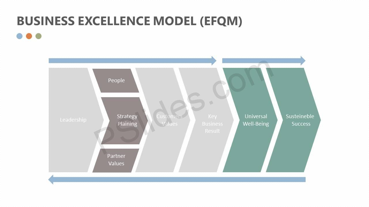 Business-Excellence-Model-EFQM-Slide3