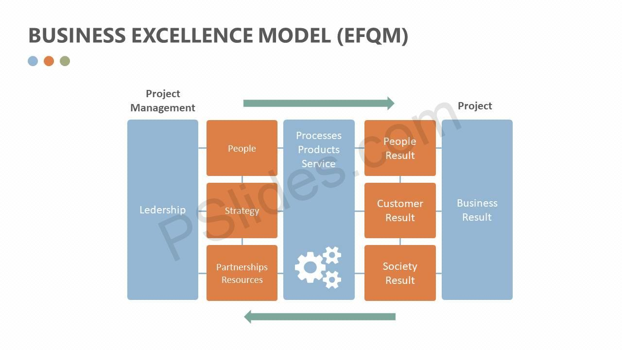 Business-Excellence-Model-EFQM-Slide5