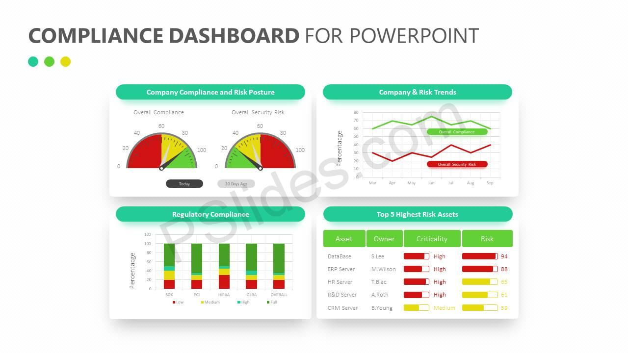 Compliance Dashboard For PowerPoint Slide1