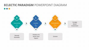 Eclectic Paradigm PowerPoint Diagram