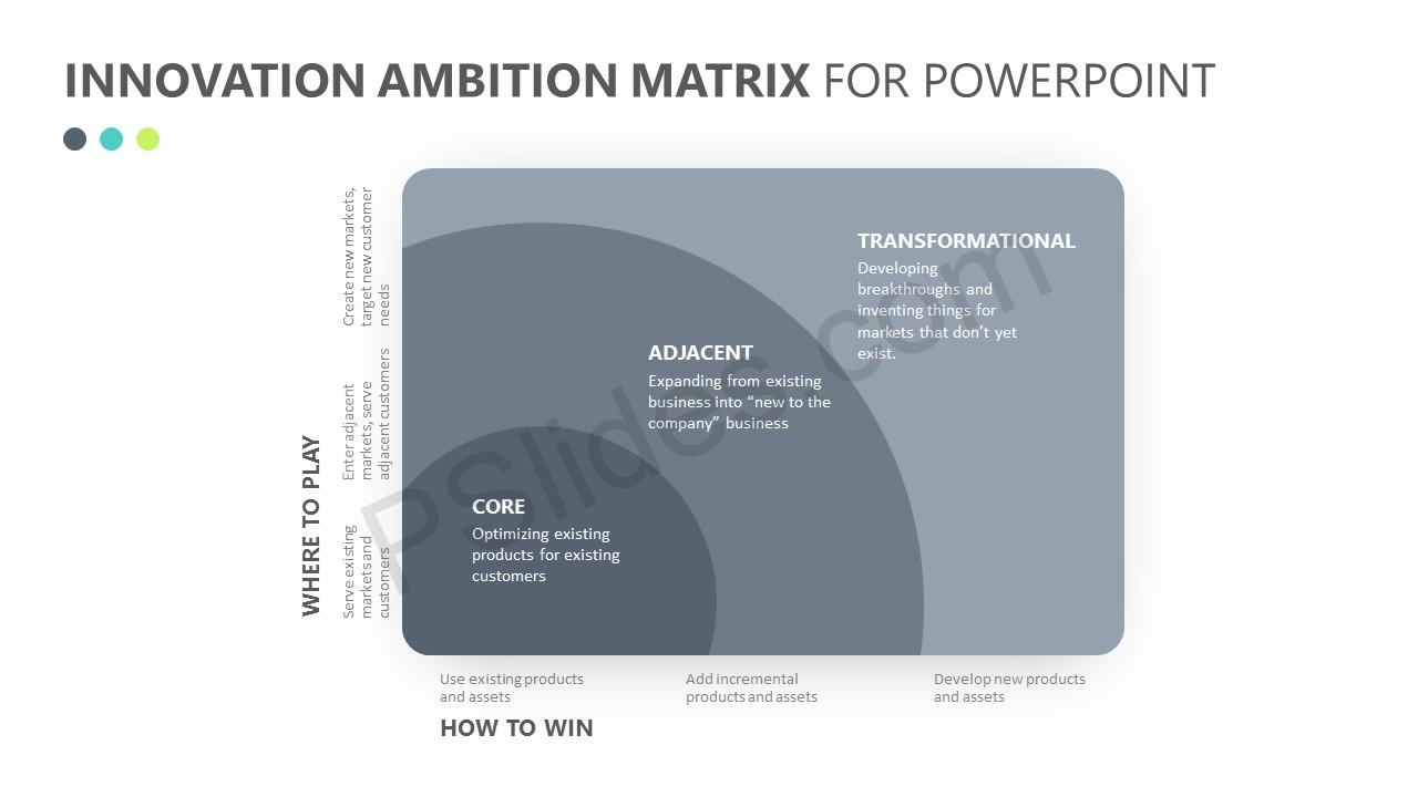 Innovation-Ambition-Matrix