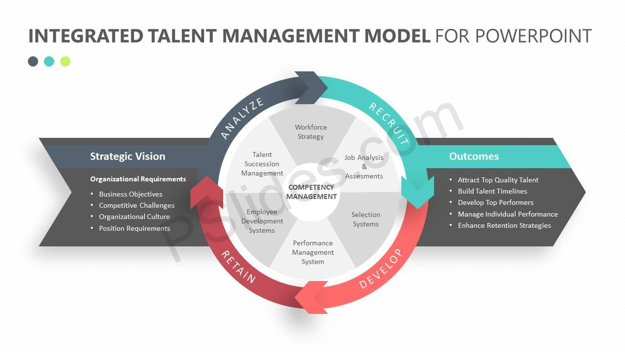 Integrated-Talent-Management-Model-for-PowerPoint-Slide1