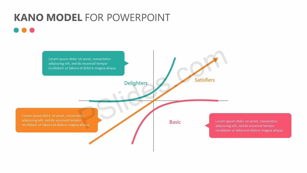 kano model for powerpoint slide2 pslides rh pslides com