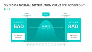 Six Sigma Normal Distribution Curve for PowerPoint
