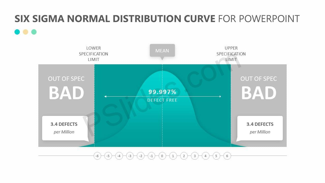 Six-Sigma-Normal-Distribution-Curve-for-PowerPoint-Slide2