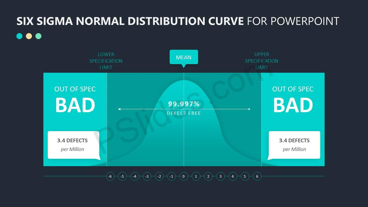 Six-Sigma-Normal-Distribution-Curve-for-PowerPoint-Slide3