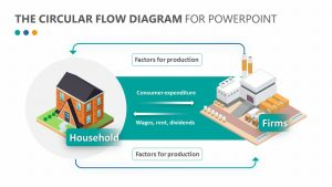 The Circular Flow Diagram for PowerPoint