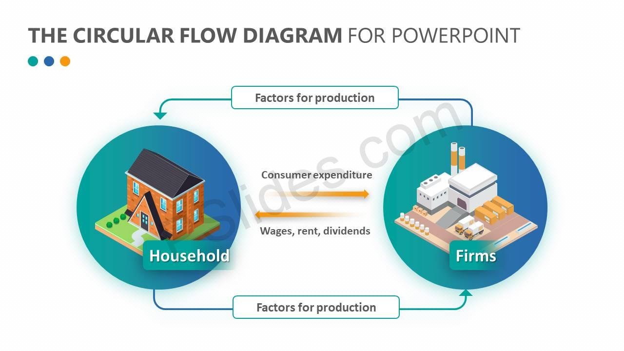 The-Circular-Flow-Diagram-for-PowerPoint-Slide2