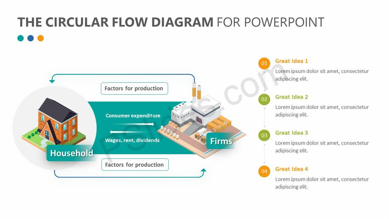 The-Circular-Flow-Diagram-for-PowerPoint-Slide3