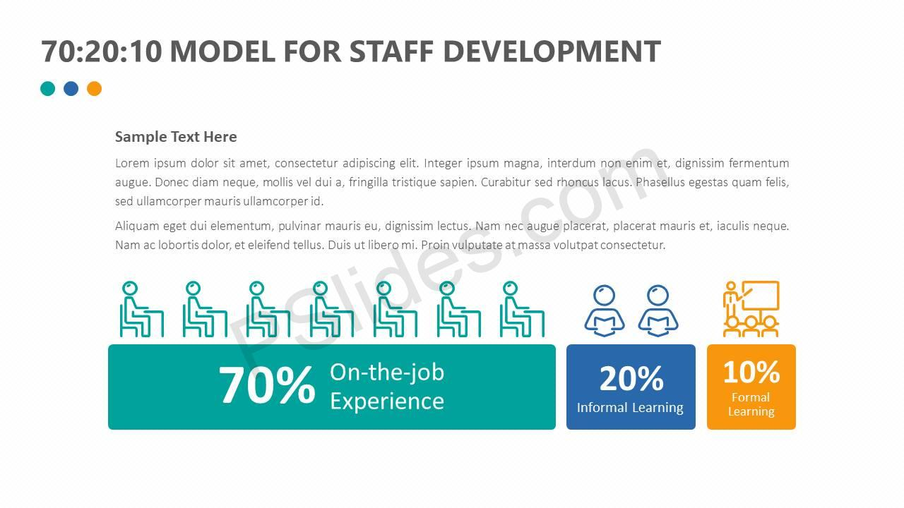 702010-Model-For-Staff-Development-Slide1