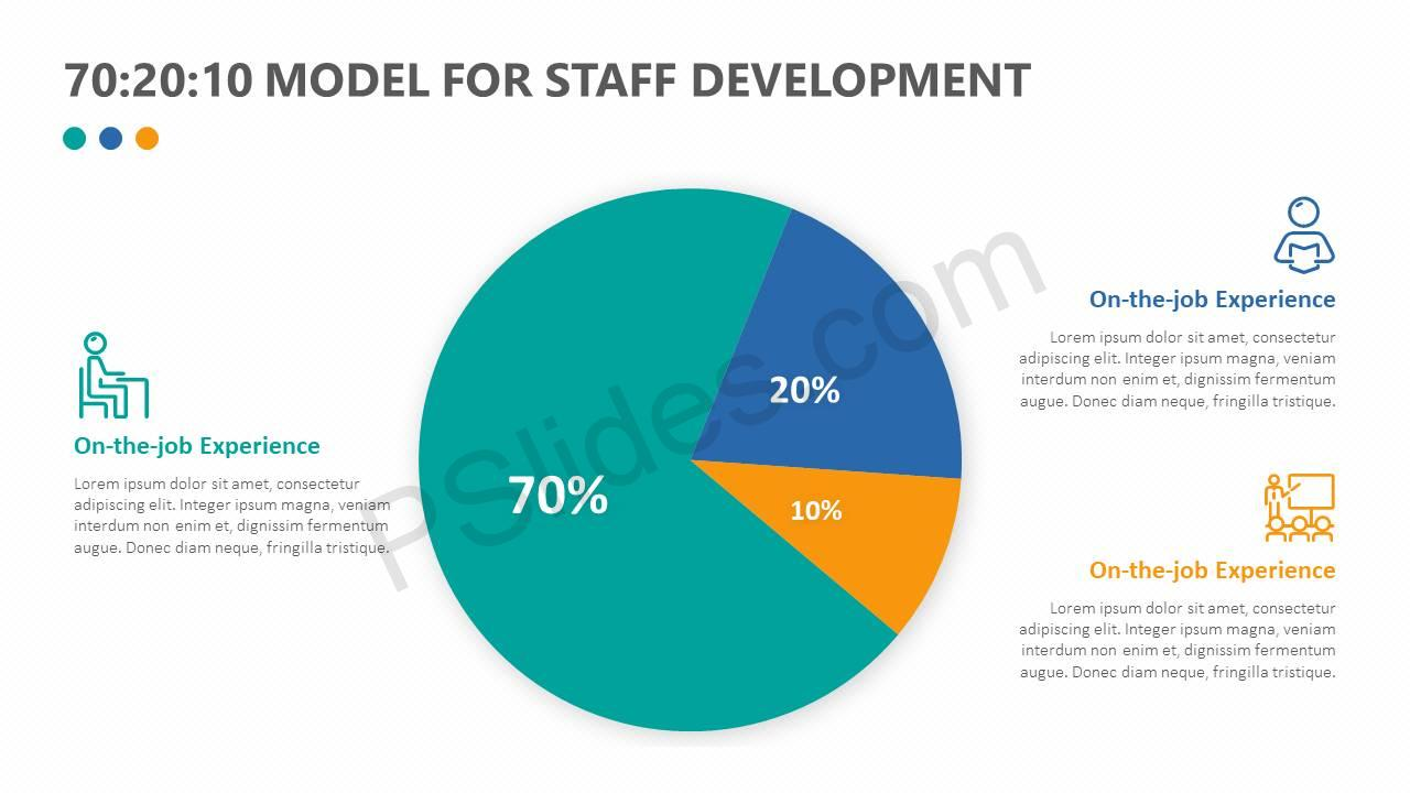 702010-Model-For-Staff-Development-Slide3