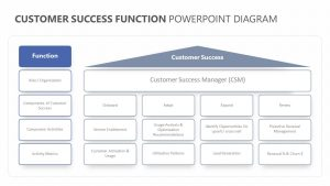Customer Success Function PowerPoint Diagram
