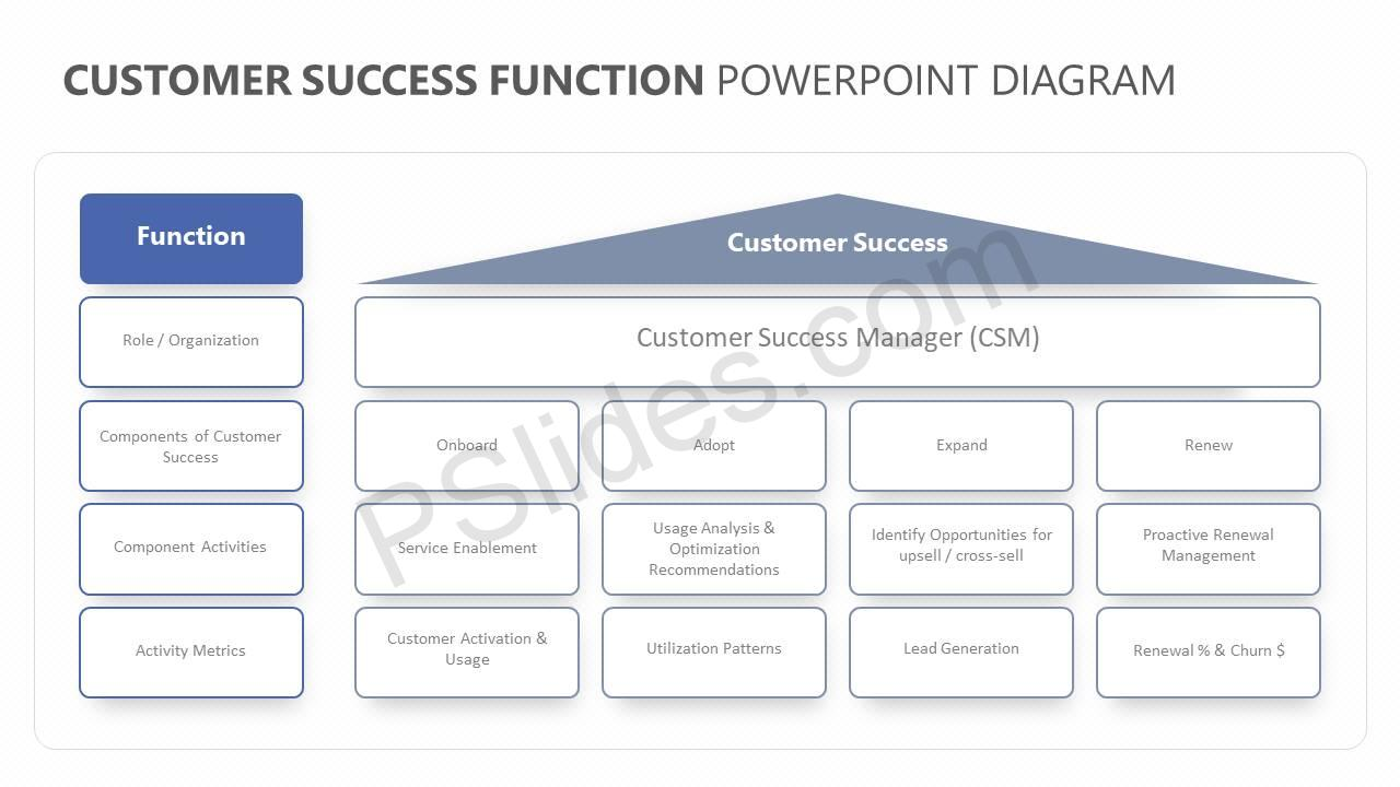 Customer-Success-Function-PowerPoint-Diagram-Slide1
