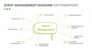 Event Management Diagram for PowerPoint
