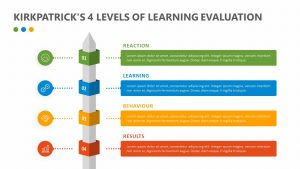 Kirkpatrick's 4 levels of Learning Evaluation