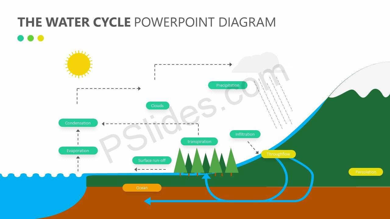 the-water-cycle-powerpoint-diagram-slide1