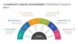 A Company's Macro Environment PowerPoint Diagram