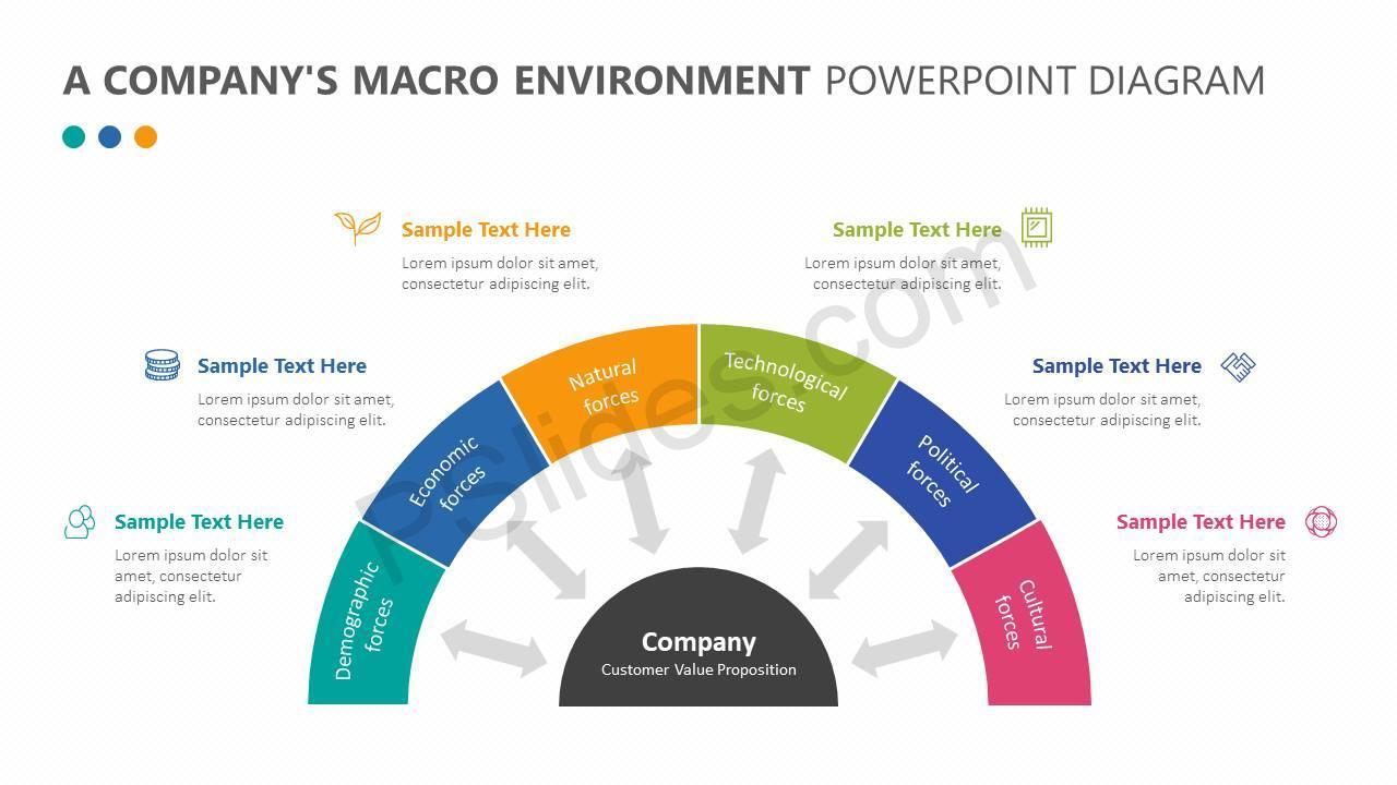 A-Companys-Macro-Environment-PowerPoint-Diagram-Slide1