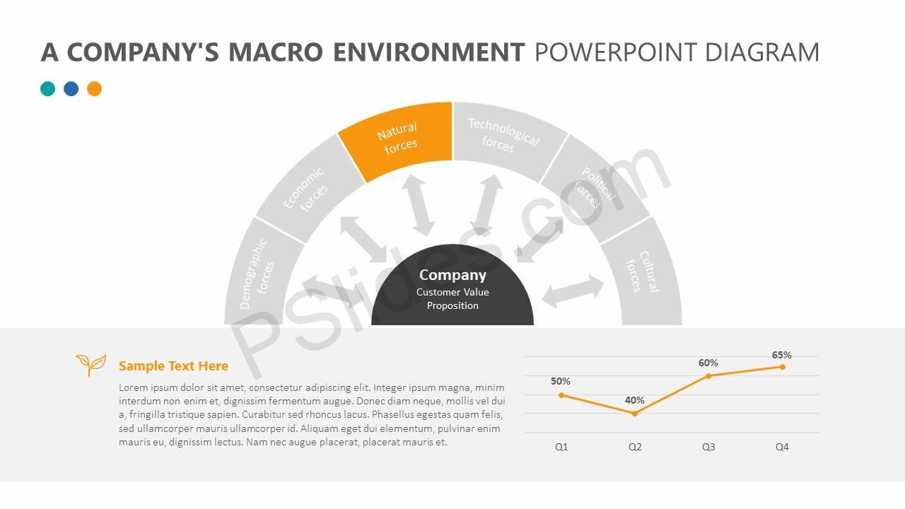 A-Companys-Macro-Environment-PowerPoint-Diagram-Slide2